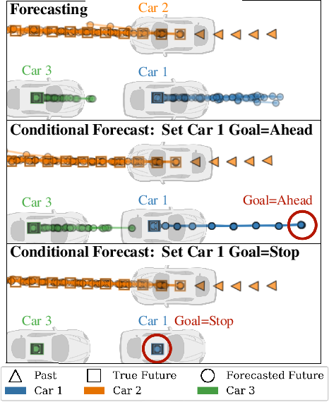 Figure 2 for PRECOG: PREdiction Conditioned On Goals in Visual Multi-Agent Settings
