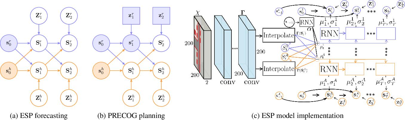 Figure 4 for PRECOG: PREdiction Conditioned On Goals in Visual Multi-Agent Settings