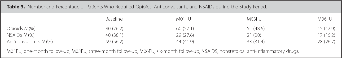 Table 3. Number and Percentage of Patients Who Required Opioids, Anticonvulsants, and NSAIDs during the Study Period.