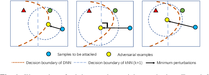 Figure 1 for AdvKnn: Adversarial Attacks On K-Nearest Neighbor Classifiers With Approximate Gradients