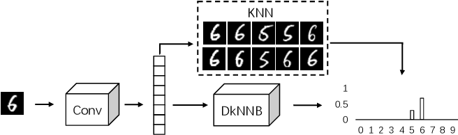 Figure 3 for AdvKnn: Adversarial Attacks On K-Nearest Neighbor Classifiers With Approximate Gradients