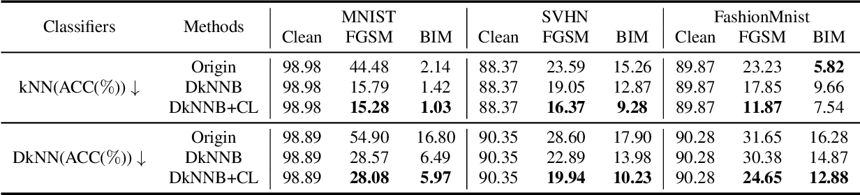 Figure 4 for AdvKnn: Adversarial Attacks On K-Nearest Neighbor Classifiers With Approximate Gradients