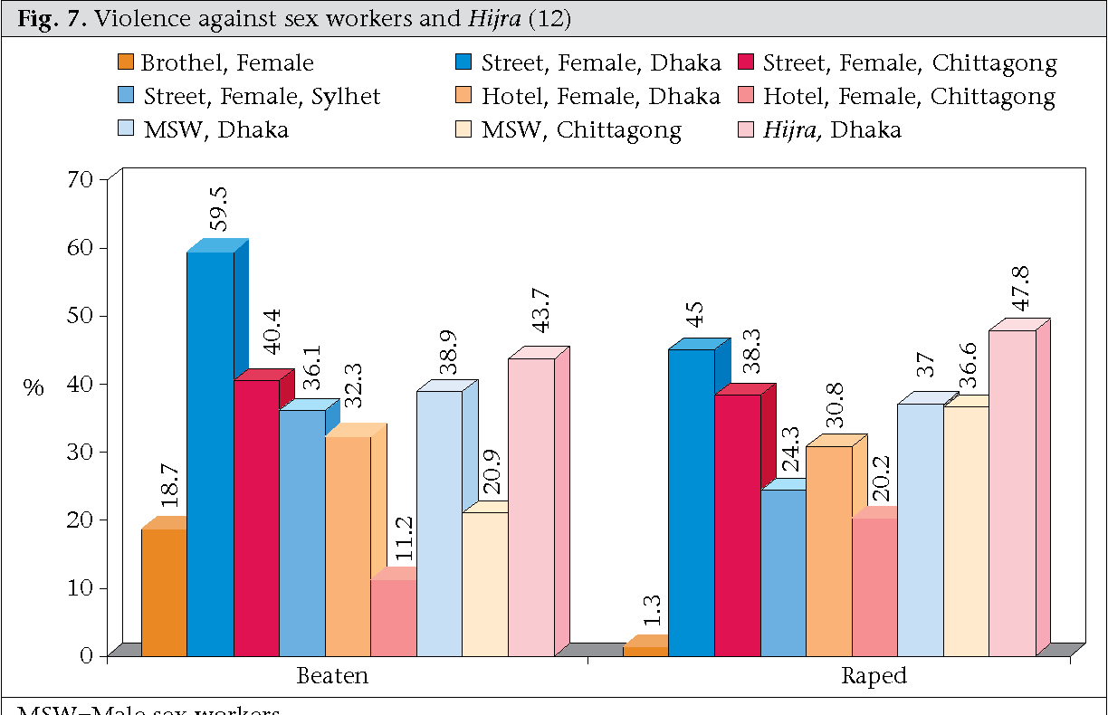 Fig. 7. Violence against sex workers and Hijra (12)
