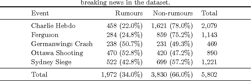 Figure 2 for Learning Reporting Dynamics during Breaking News for Rumour Detection in Social Media