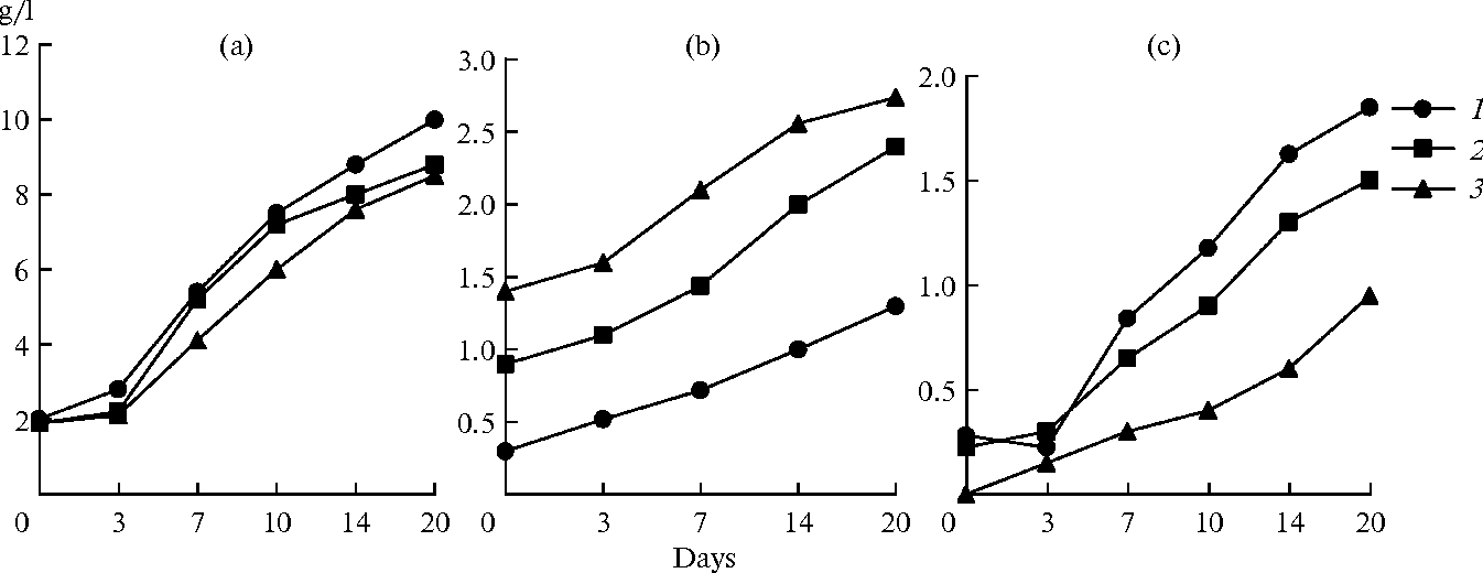 Selective extraction of metals from zinc concentrate by association figure 3 ccuart Gallery