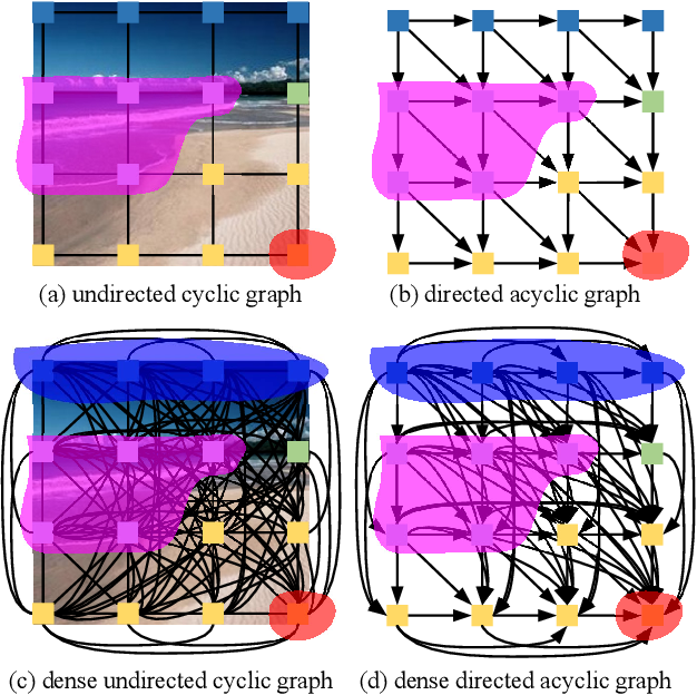 Figure 1 for Scene Parsing via Dense Recurrent Neural Networks with Attentional Selection