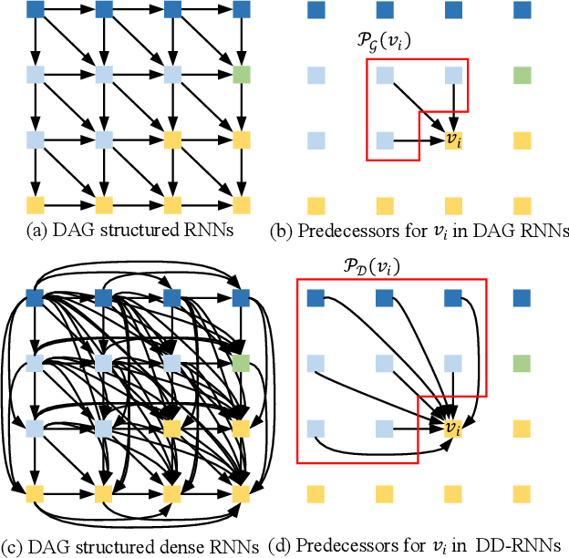 Figure 3 for Scene Parsing via Dense Recurrent Neural Networks with Attentional Selection