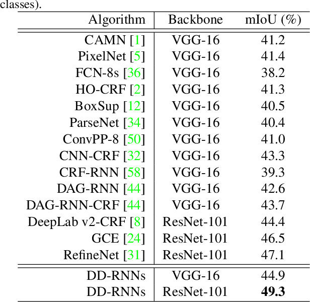 Figure 4 for Scene Parsing via Dense Recurrent Neural Networks with Attentional Selection
