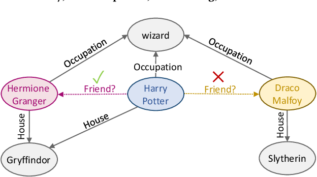 Figure 1 for Entity Context and Relational Paths for Knowledge Graph Completion
