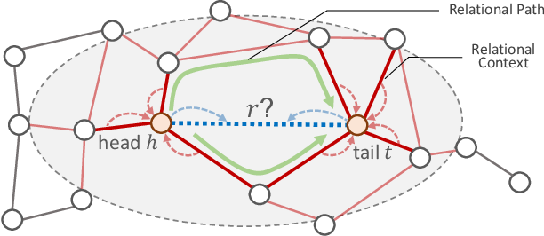 Figure 3 for Entity Context and Relational Paths for Knowledge Graph Completion