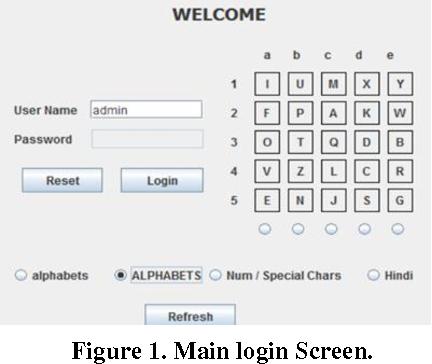 Multidimensional Multi Lingual Virtual Keyboard With Pattern