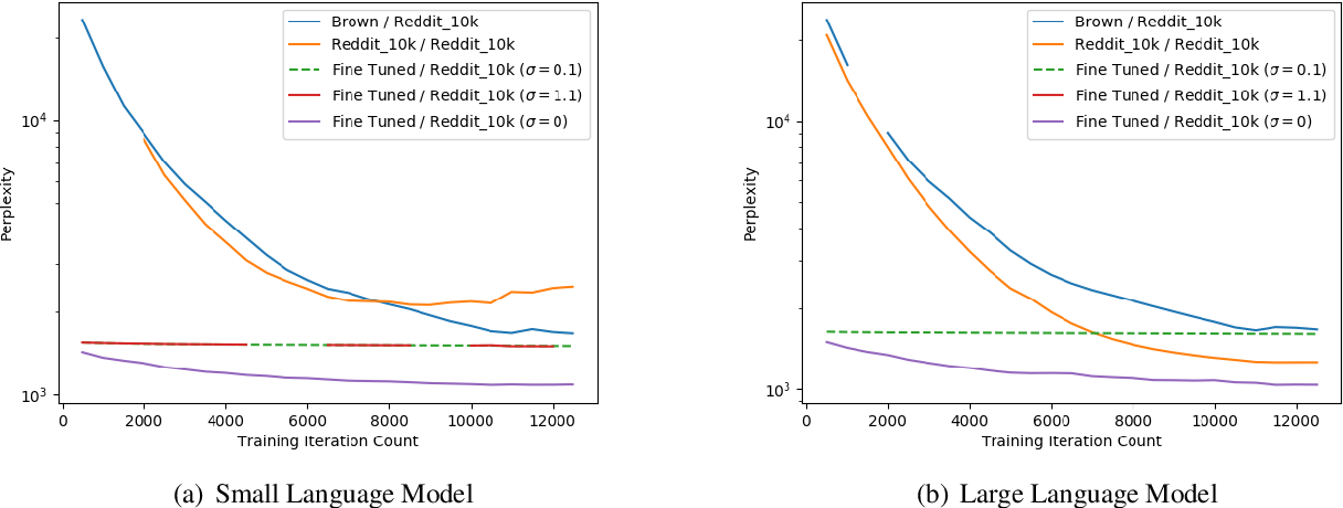 Figure 1 for Differentially Private Language Models Benefit from Public Pre-training