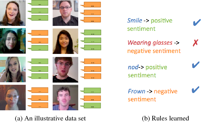 Figure 1 for Select-Additive Learning: Improving Generalization in Multimodal Sentiment Analysis
