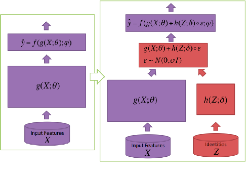 Figure 3 for Select-Additive Learning: Improving Generalization in Multimodal Sentiment Analysis