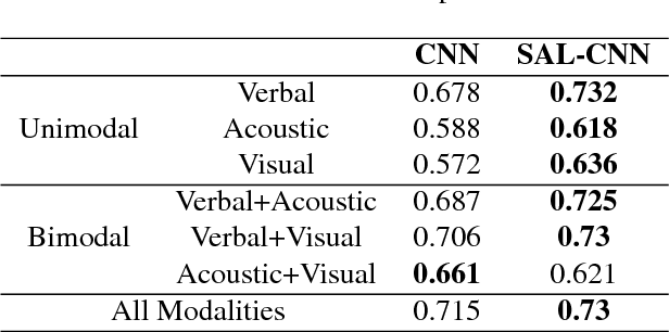 Figure 2 for Select-Additive Learning: Improving Generalization in Multimodal Sentiment Analysis