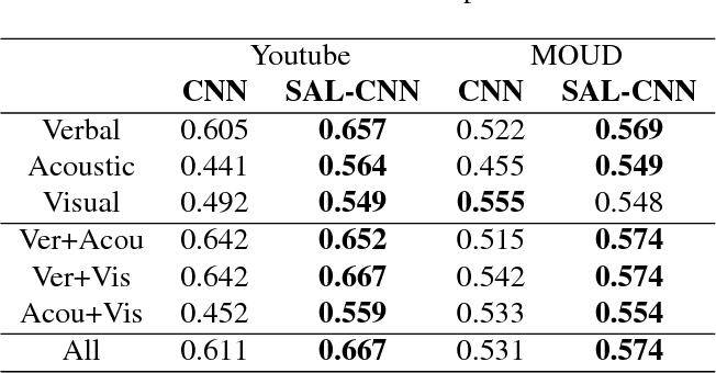Figure 4 for Select-Additive Learning: Improving Generalization in Multimodal Sentiment Analysis