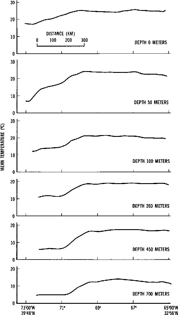 Potential Oceanographic Applications Of Satellite Altimetry