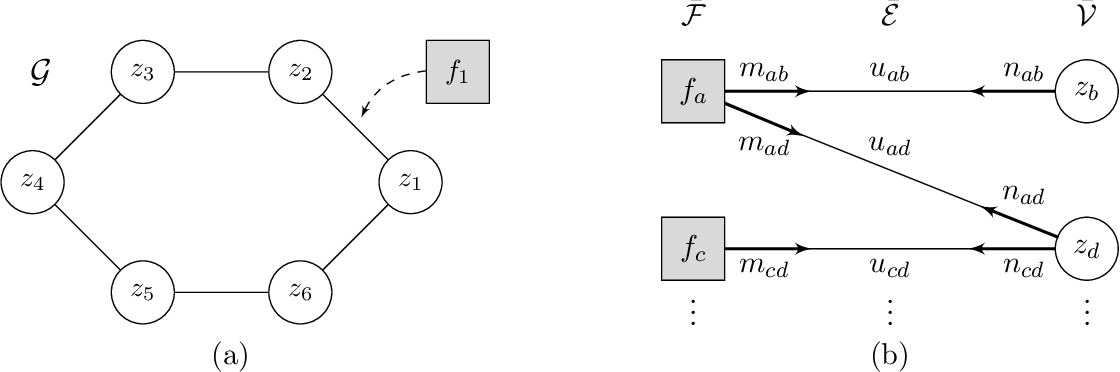 Figure 1 for How is Distributed ADMM Affected by Network Topology?