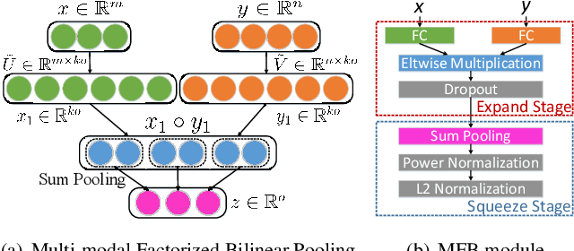 Figure 1 for Multi-modal Factorized Bilinear Pooling with Co-Attention Learning for Visual Question Answering