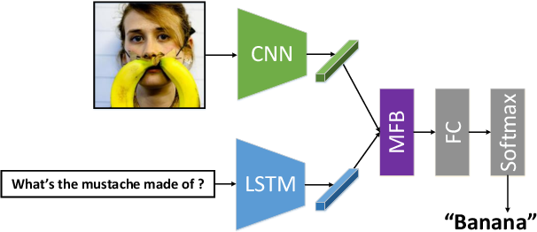 Figure 3 for Multi-modal Factorized Bilinear Pooling with Co-Attention Learning for Visual Question Answering