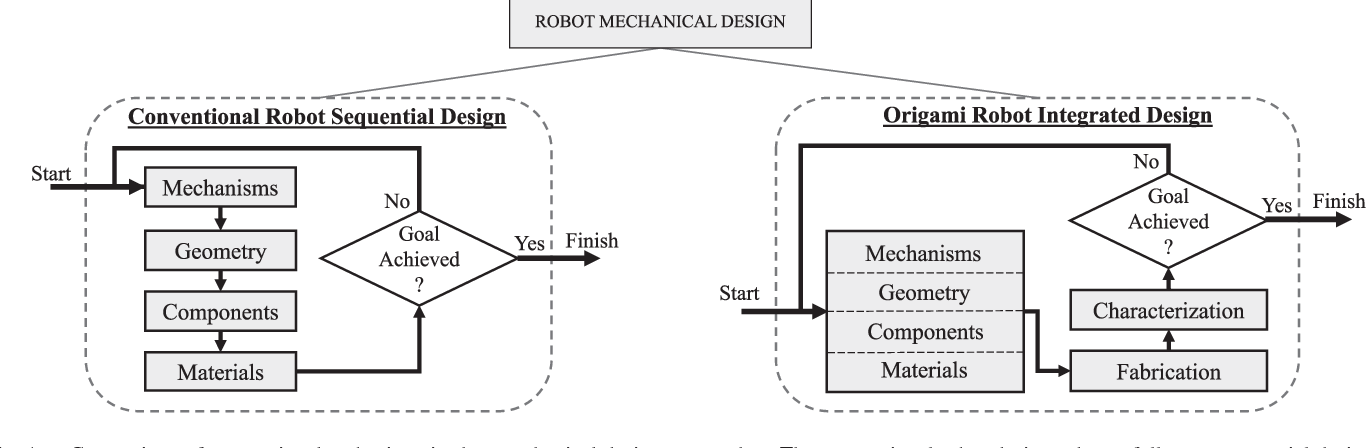 Design Methodology For Constructing Multimaterial Origami Robots And