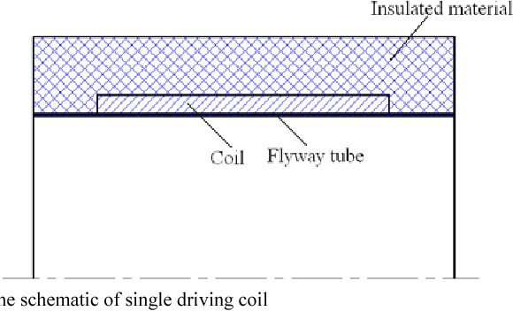 Figure 2 from Design and evaluating the driving coil on
