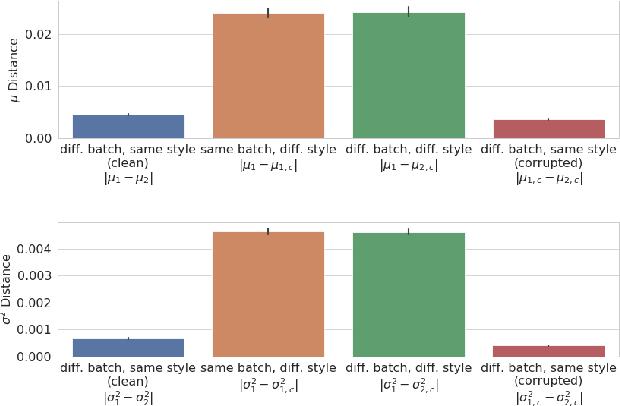 Figure 3 for Revisiting Batch Normalization for Improving Corruption Robustness