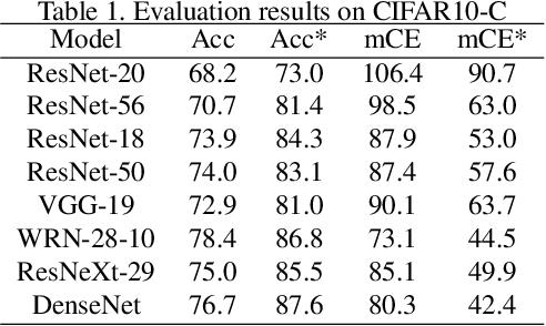Figure 2 for Revisiting Batch Normalization for Improving Corruption Robustness