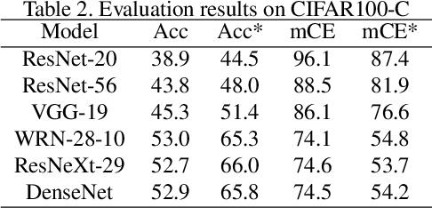 Figure 4 for Revisiting Batch Normalization for Improving Corruption Robustness