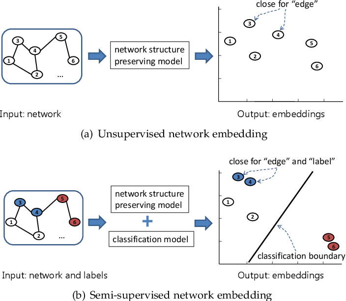 Figure 1 for Network Embedding with Completely-imbalanced Labels