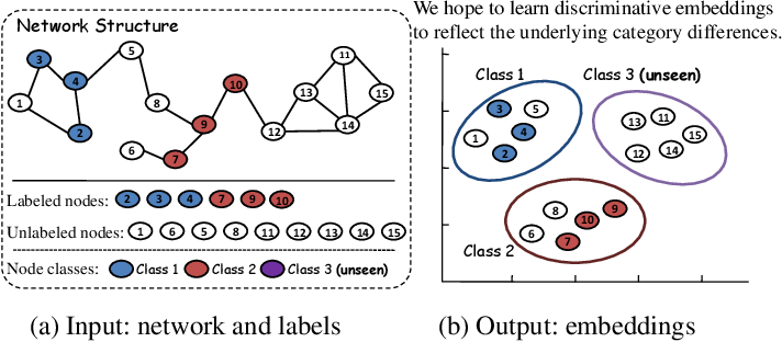 Figure 2 for Network Embedding with Completely-imbalanced Labels