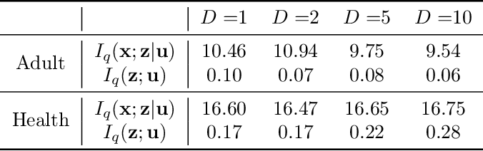 Figure 4 for Learning Controllable Fair Representations
