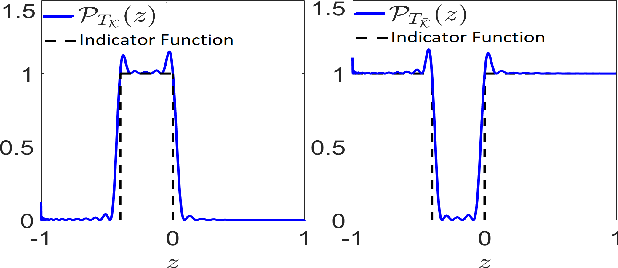 Figure 3 for Moment-Sum-Of-Squares Approach For Fast Risk Estimation In Uncertain Environments