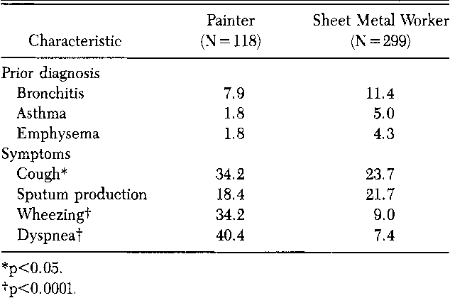 Table 2 from Respiratory illness in the construction industry