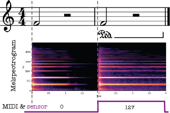 Figure 1 for Transfer Learning for Piano Sustain-Pedal Detection
