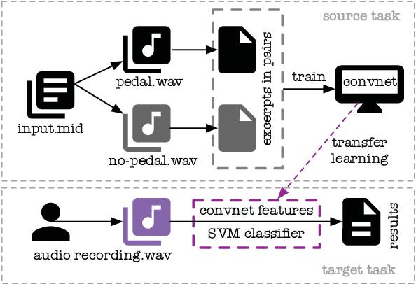 Figure 2 for Transfer Learning for Piano Sustain-Pedal Detection