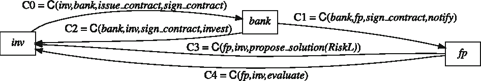 Engineering commitment-based business protocols with the 2CL