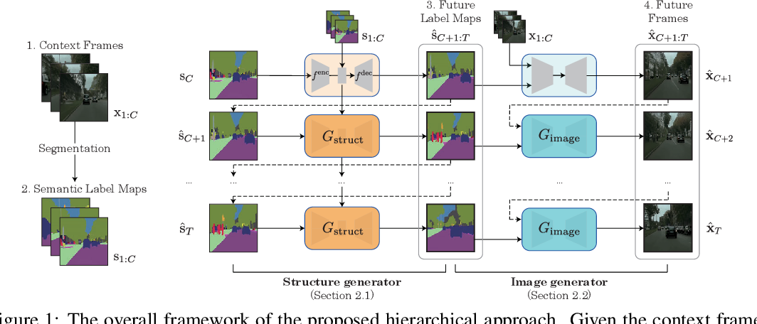 Figure 1 for Revisiting Hierarchical Approach for Persistent Long-Term Video Prediction