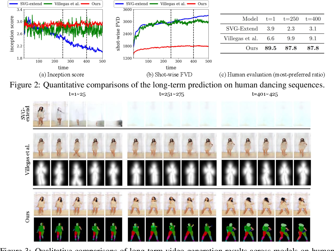 Figure 2 for Revisiting Hierarchical Approach for Persistent Long-Term Video Prediction