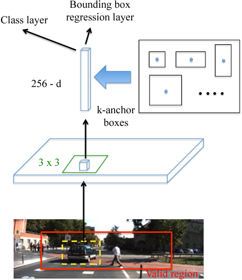 Figure 2 for Scale Optimization for Full-Image-CNN Vehicle Detection