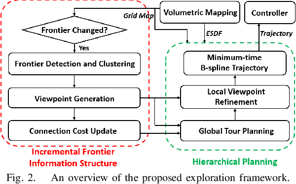 Figure 4 for FUEL: Fast UAV Exploration using Incremental Frontier Structure and Hierarchical Planning
