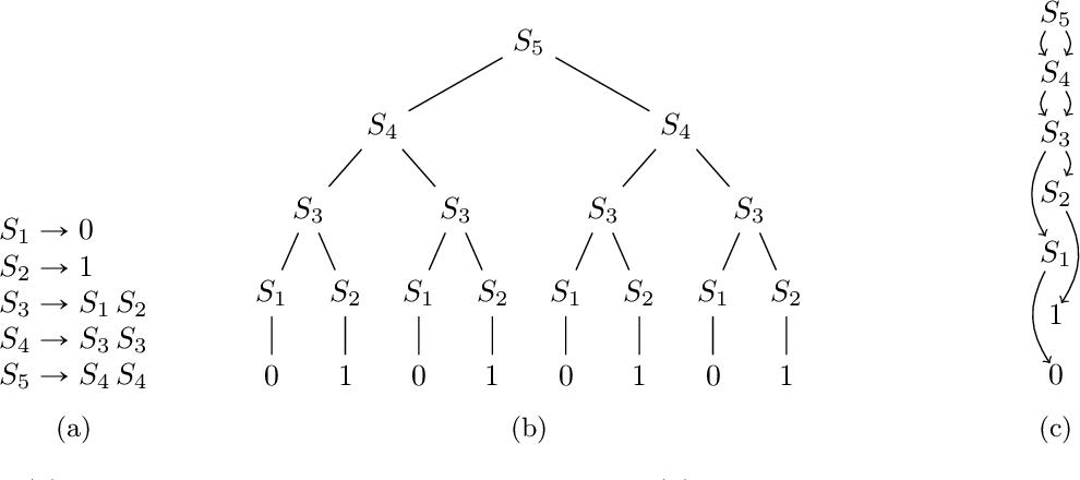 Figure 2 for Impossibility Results for Grammar-Compressed Linear Algebra
