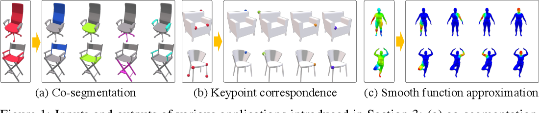 Figure 1 for Deep Functional Dictionaries: Learning Consistent Semantic Structures on 3D Models from Functions