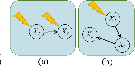 Figure 1 for Learning Causal Structures Using Regression Invariance