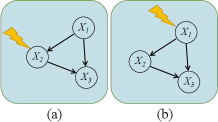 Figure 2 for Learning Causal Structures Using Regression Invariance