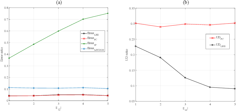 Figure 3 for Learning Causal Structures Using Regression Invariance
