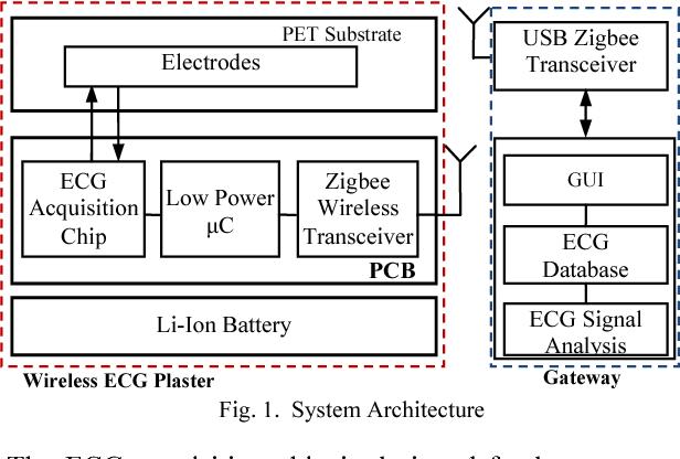 a wireless ecg plaster for real time cardiac health monitoring in rh semanticscholar org