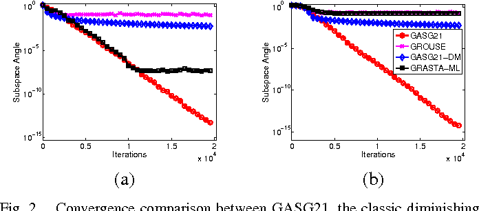 Figure 2 for Adaptive Stochastic Gradient Descent on the Grassmannian for Robust Low-Rank Subspace Recovery and Clustering