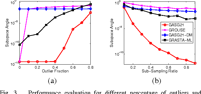 Figure 3 for Adaptive Stochastic Gradient Descent on the Grassmannian for Robust Low-Rank Subspace Recovery and Clustering