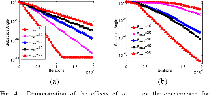Figure 4 for Adaptive Stochastic Gradient Descent on the Grassmannian for Robust Low-Rank Subspace Recovery and Clustering